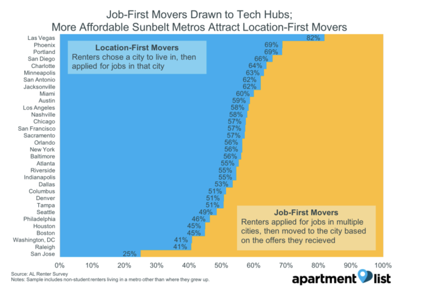 Location first movers gen graph Riverside
